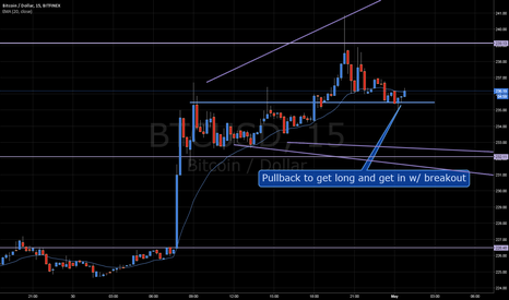 BTCUSD: Bitcoin Breakout Soon!