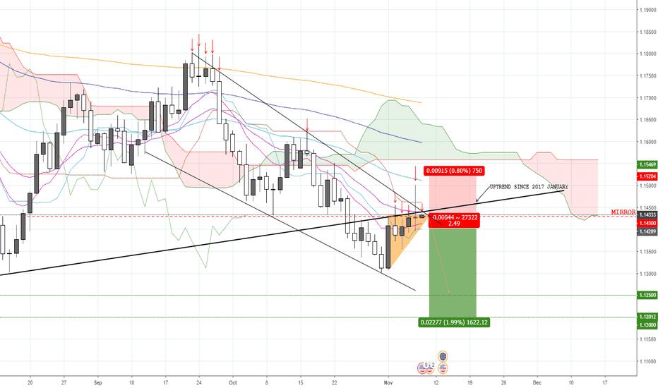 EURUSD: EUR/USD, mirror level rejected again, still bearish