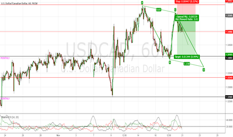 USDCAD: Possible ABCD Pattern