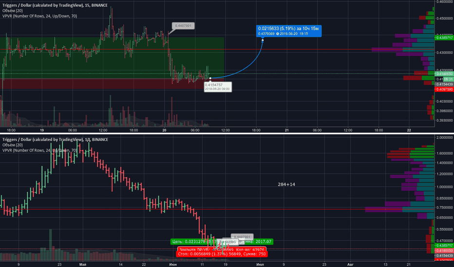 TRIGUSD: TRIGusd BUY=0,4160000  base levelup