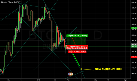 "BTCEUR: ""BITCOIN/EURO"" Not yet but something to watch."