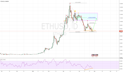 ETHUSD: ETH USD very possible DOUBLE BOTTOM HERE