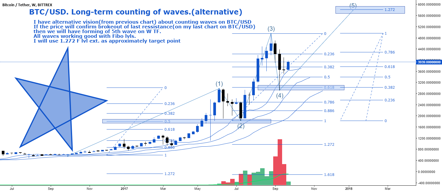 BTC/USD. Long-term counting of waves.(alternative)