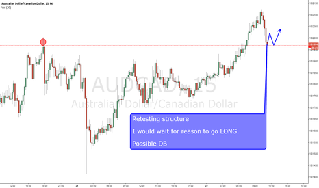 AUDCAD: AUD/CAD trend continuation LONG