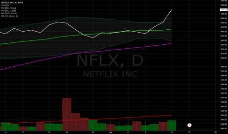NFLX: NFLX Earnings?