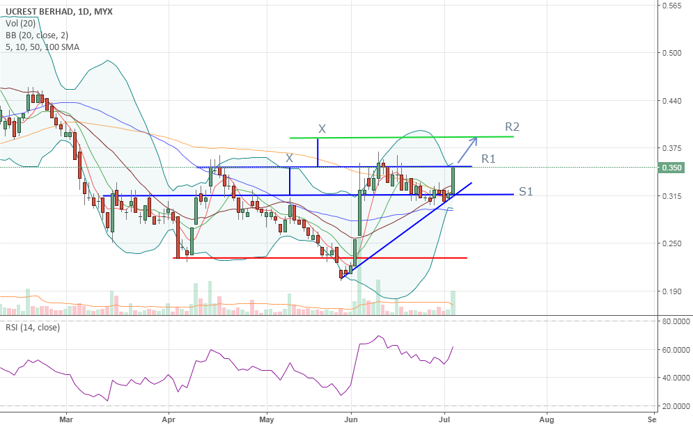 SHORT TERM TRADE - UCREST - BUY ON BREAKOUT