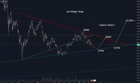 BTCUSD: BTC - doesn't need to be complicated