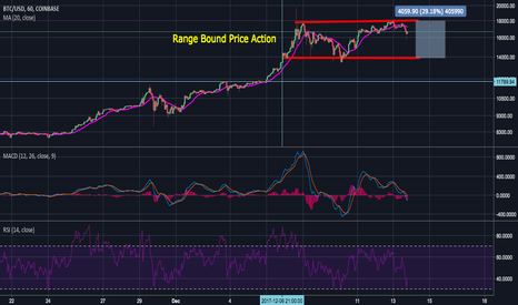 BTCUSD: A Game of Coins - BTC What's Next!?