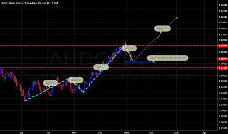 AUDCAD: AUDCAD daily long
