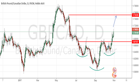 GBPCAD: GBPCAD Long (Target for published long idea 1 month ago)