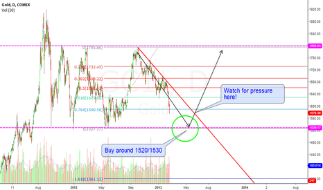 GC1!: Gold - wait to buy in at 1520/1530