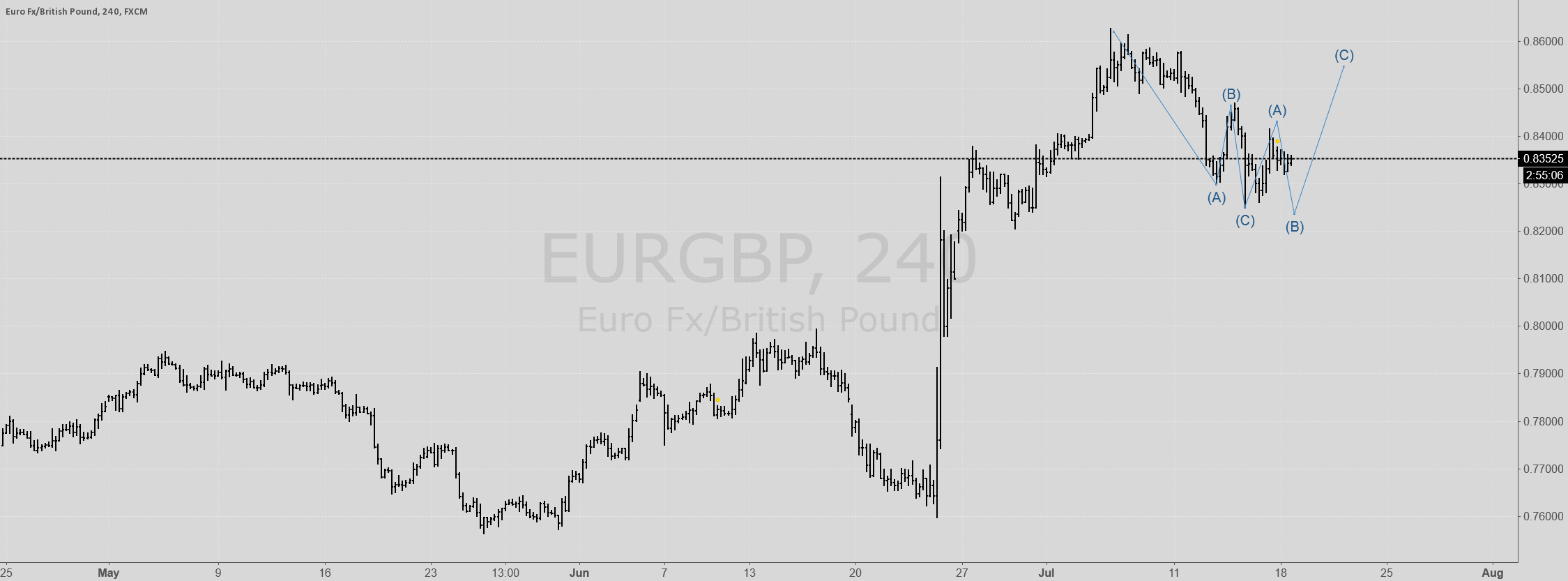 EURJPY going up after correction