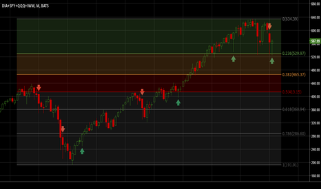 DIA+SPY+QQQ+IWM: Composite Monthly - Green or Red Hammer?