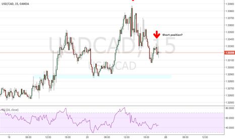 USDCAD: USD/CAD 15 chart analysis *possible sell position*