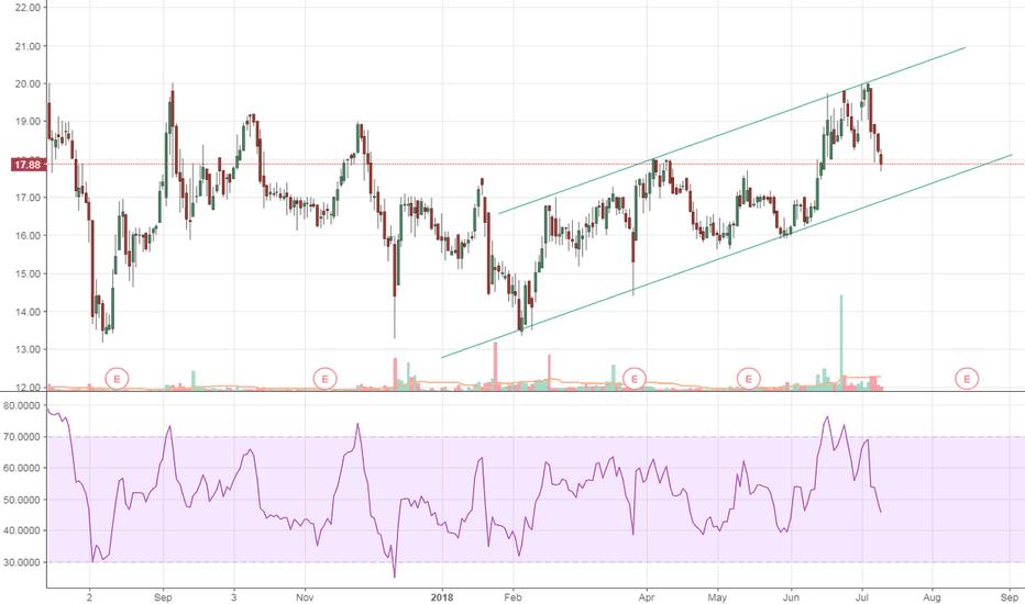 ATNX: Rising Channel