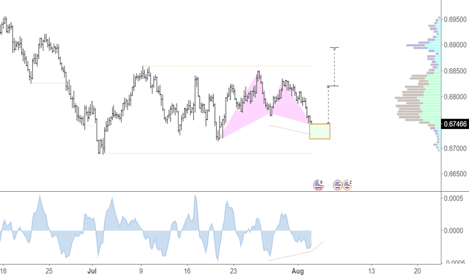 NZDUSD: Bullish Gartley