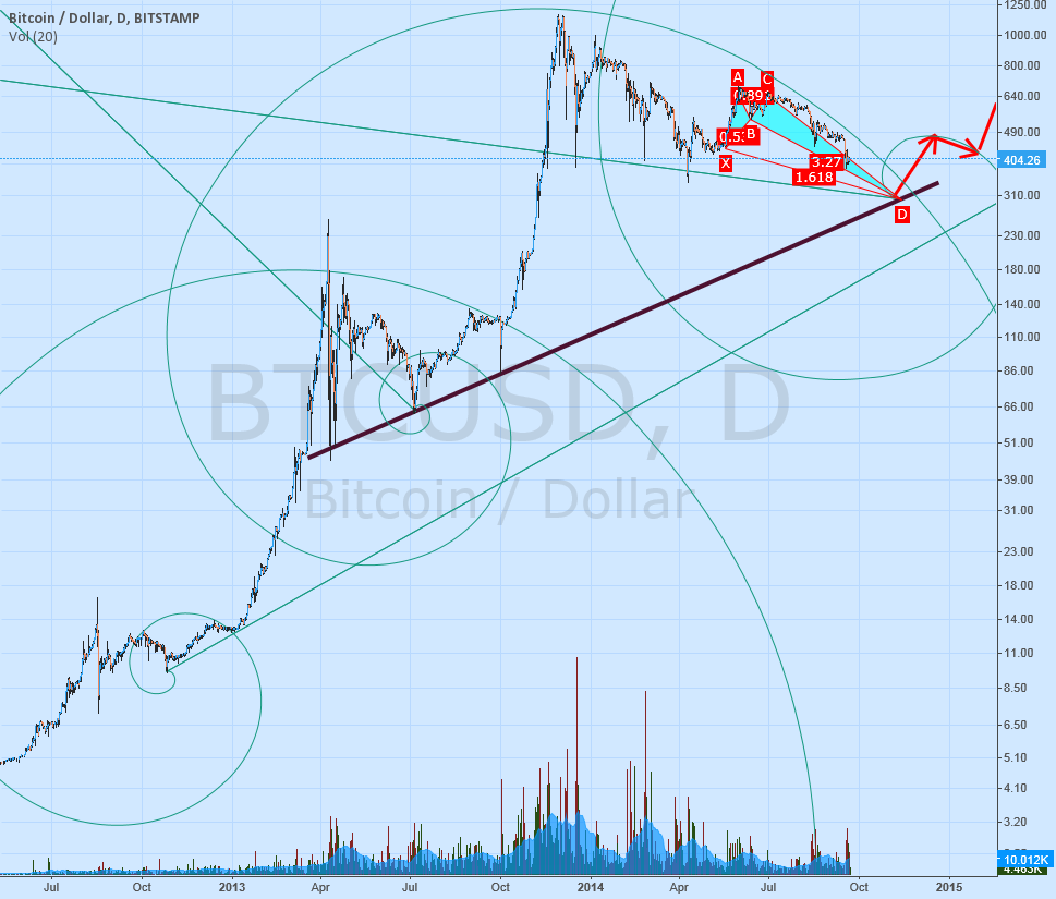 2 years of BTC Fibonacci Renaissance :)