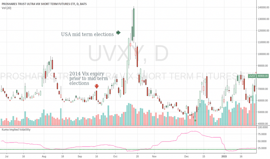 UVXY: VIX  UVXY  rockets up, as it has done for the past 4 election