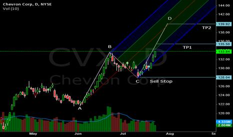 CVX: Time to Go Long!