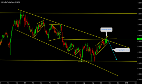 USDCHF: USDCHF Watch top for sell