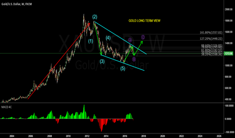 XAUUSD: NEW GOLD LONG TERM VIEW