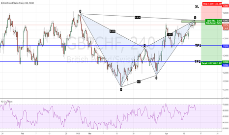GBPCHF: GBPCHF - Right at the PRZ! Be Patient.
