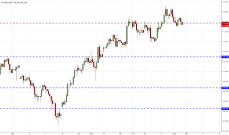 USDJPY: USDJPY - rebound from local support