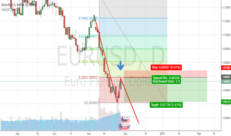 EURUSD: EUR/USD STILL GOING DOWN