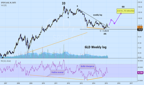 GLD: My long term view of Gold and Silver