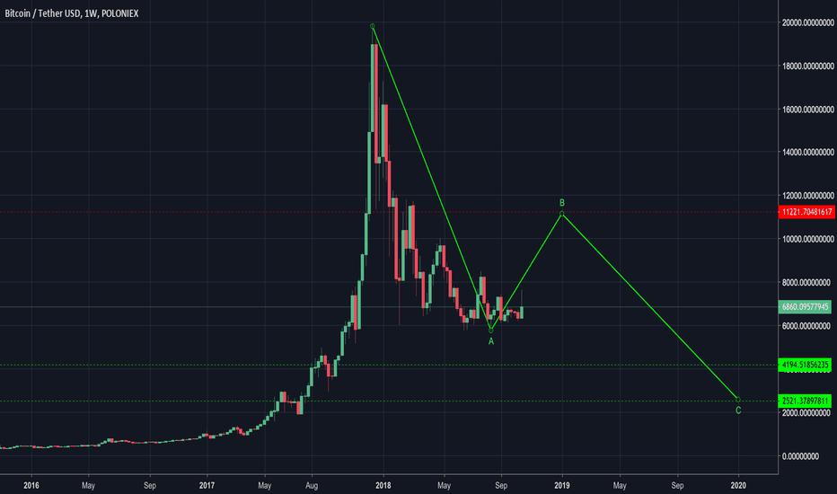 BTCUSDT: Bitcoin in 2019