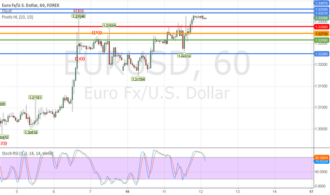 EURUSD: 12th June