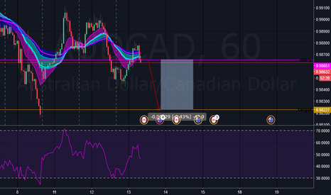 AUDCAD: AUDCAD - SELL