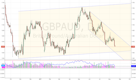 GBPAUD: GBPAUD buy the drop