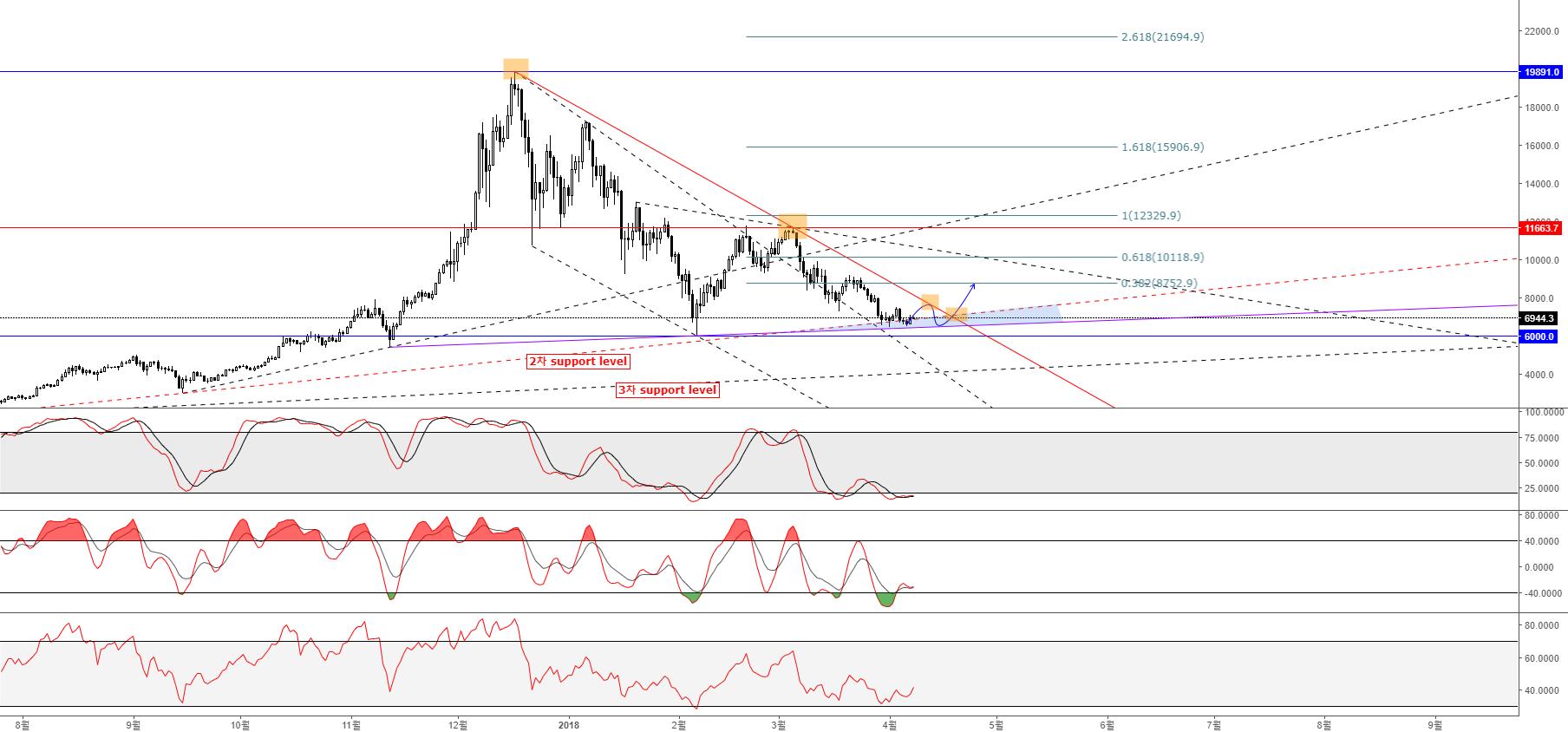 Bitcoin USD Bullish Pennant Pattern