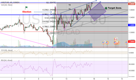 USDCAD: USD/CAD Short opportunity?