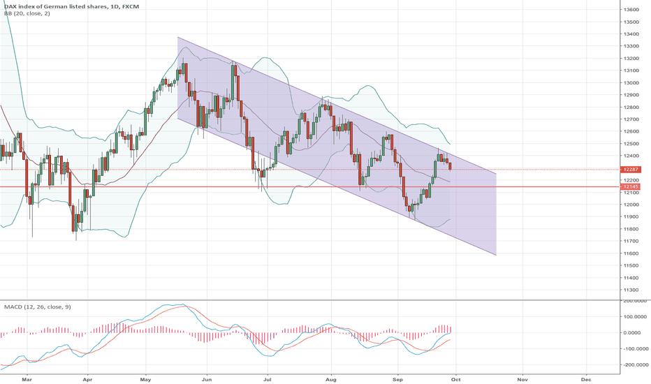 GER30: DAX possible trading channel, until it breaks.