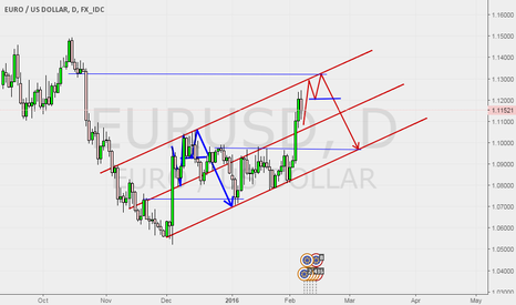 EURUSD: Maybe happen again