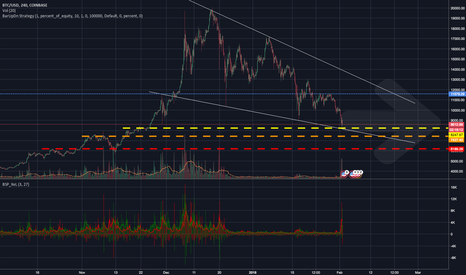 BTCUSD: BTC Bearish Through February