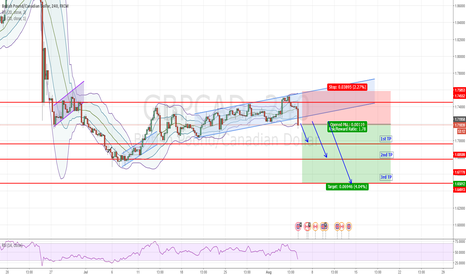 GBPCAD: GBPCAD - SHORT channel break