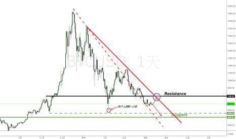 BTCUSD: 比特幣(Bitcoin)目前處於什麼位置?