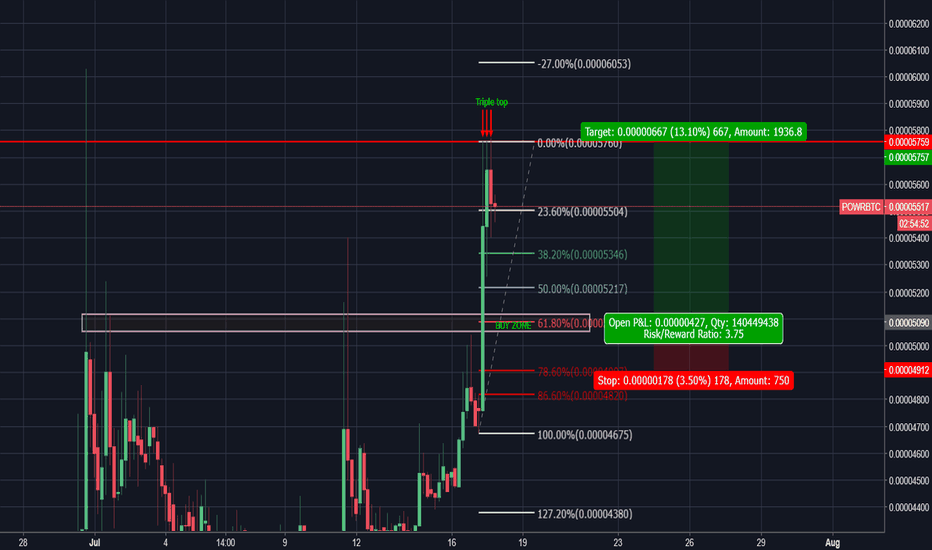 POWRBTC: New potential buy in