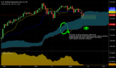USDJPY: USD/JPY Outlook