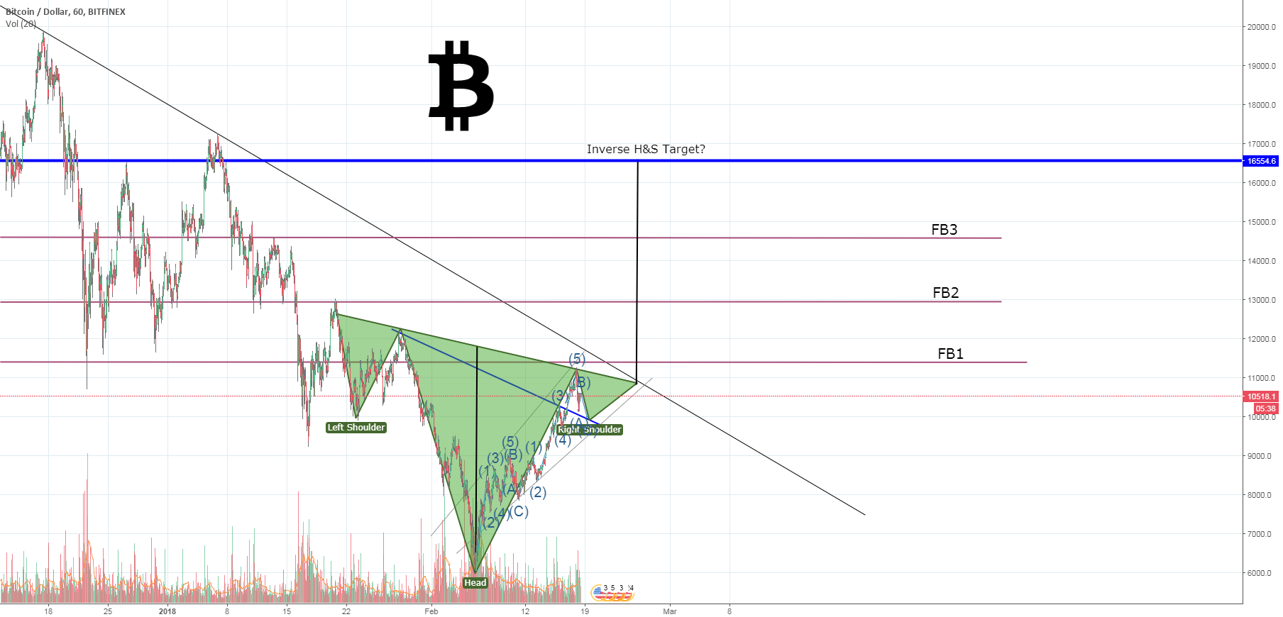BTC - possible inverse Head&Shoulders forming?