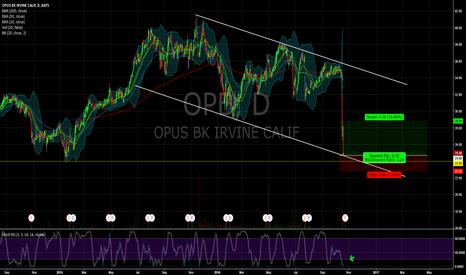 OPB: $OPB