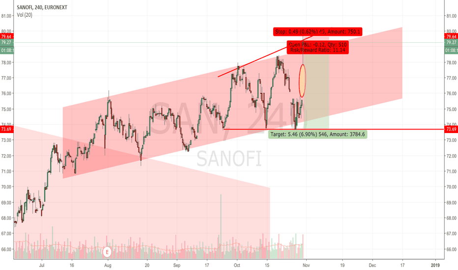 SAN: Sanofi: back to 70