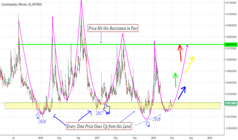 XCPBTC: Counterparty (XCP) Should Hit 2x Before the month End of August