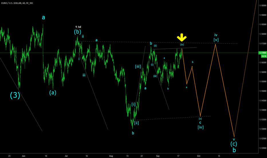EURUSD: EURUSD H1 Complex ending diagonal wave (c)