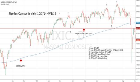 IXIC: Prelude to Stock Market Mini Crash - Part 1
