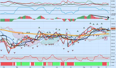 DAX: DAX: Bearish Divergences Abound In Current Rally, Retest 10,262?