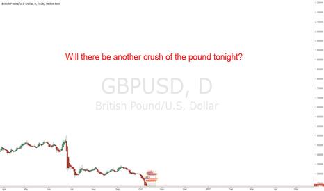 GBPUSD: Expecting it
